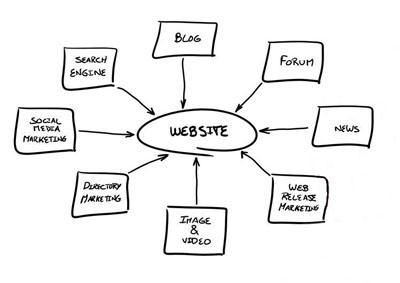 Семь требований, выполнение которых делает новый сайт успешным